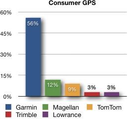 Market share (GPS)