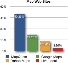 Market share (map web sites)