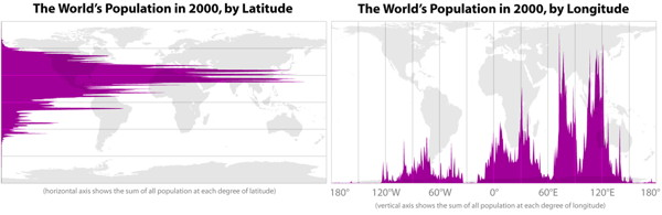 The World's population in 2000 by latitude and longitude